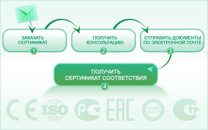Как оформить сертификат соответствия в Ростове-на-Дону